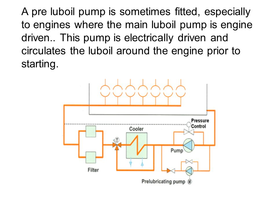 A pre luboil pump is sometimes fitted, especially to engines where the main luboil pump is engine driven..