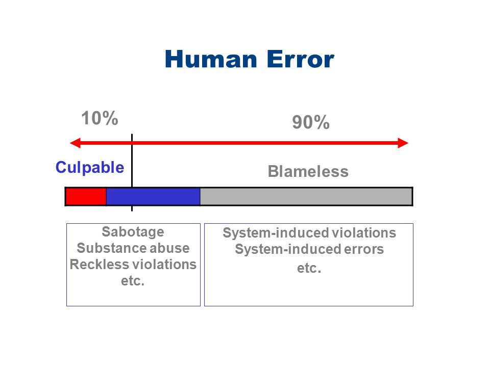 System-induced violations System-induced errors