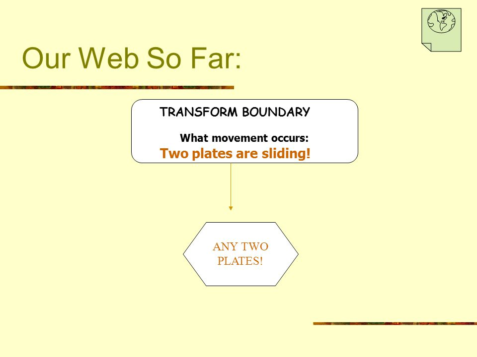 Our Web So Far: Two plates are sliding! TRANSFORM BOUNDARY