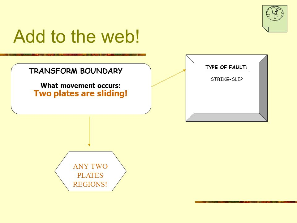 Add to the web! Two plates are sliding! TRANSFORM BOUNDARY