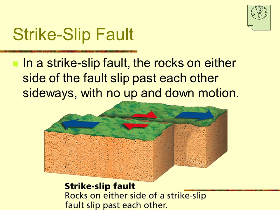 Strike-Slip Fault In a strike-slip fault, the rocks on either side of the fault slip past each other sideways, with no up and down motion.