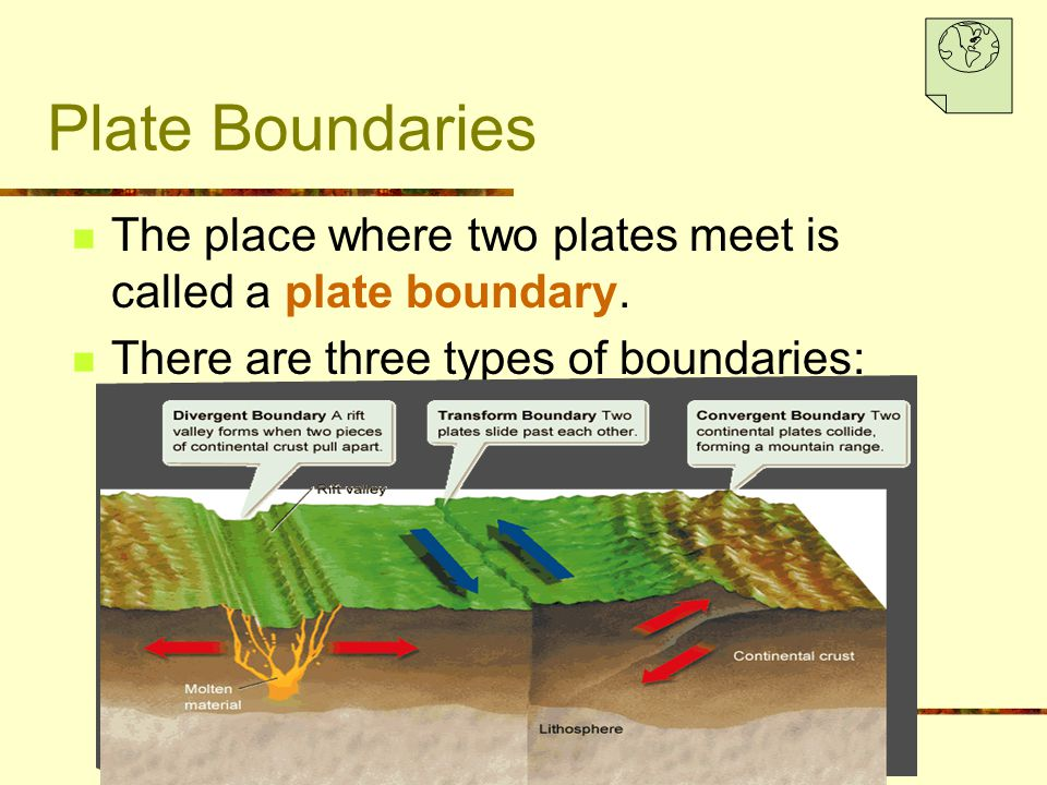 Plate Boundaries The place where two plates meet is called a plate boundary.