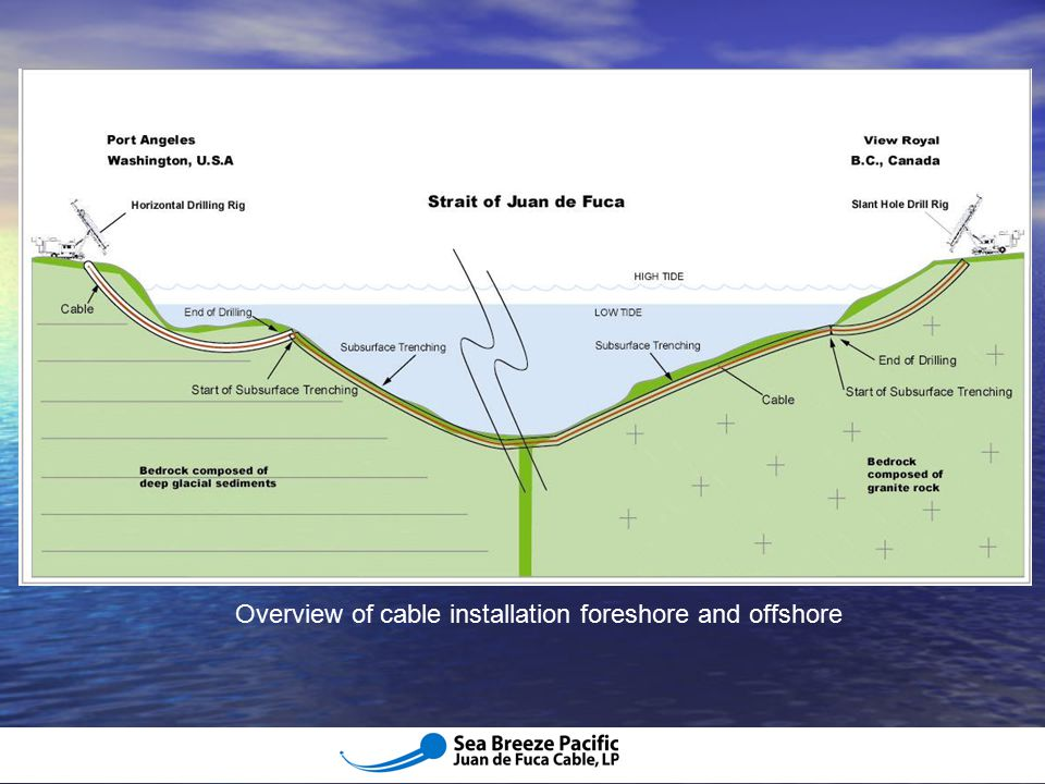 Overview of cable installation foreshore and offshore