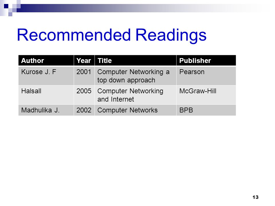 Recommended Readings Author Year Title Publisher Kurose J. F 2001
