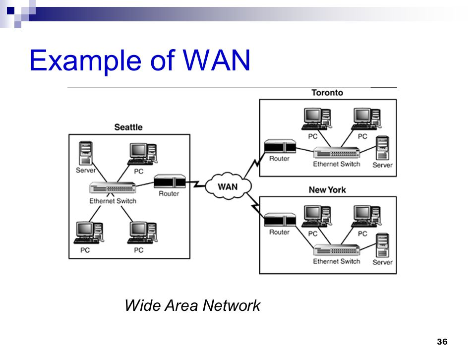Example of WAN Wide Area Network