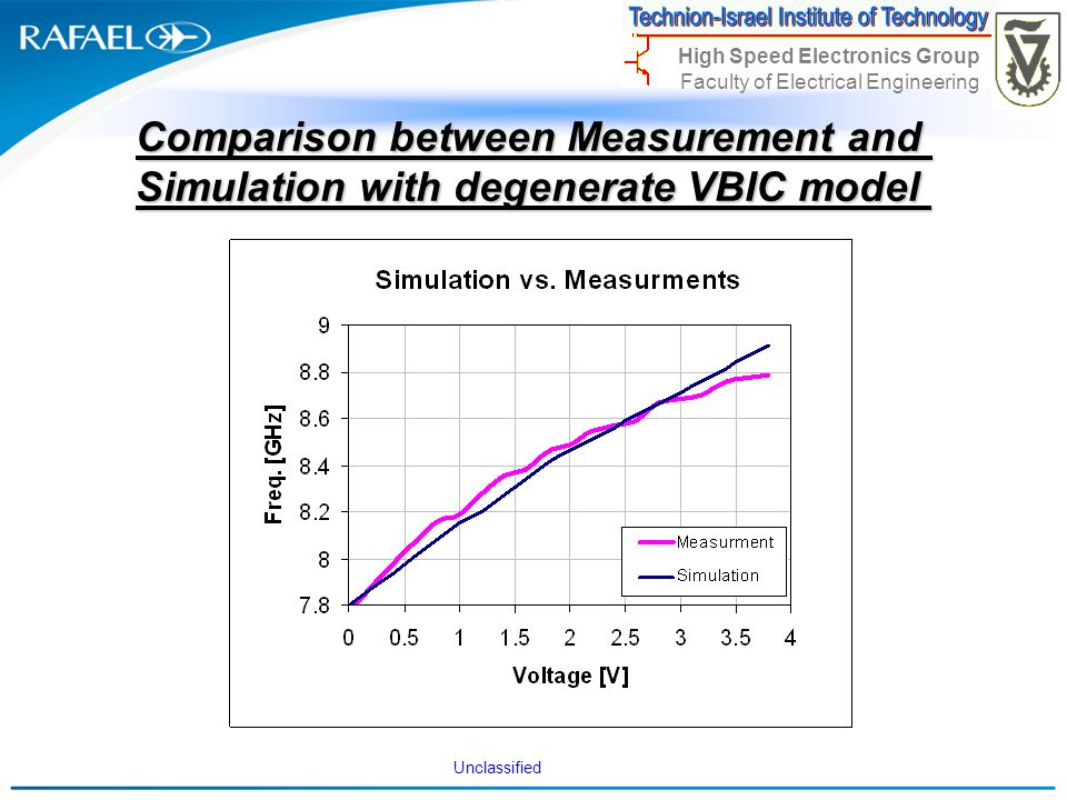 Comparison between Measurement and