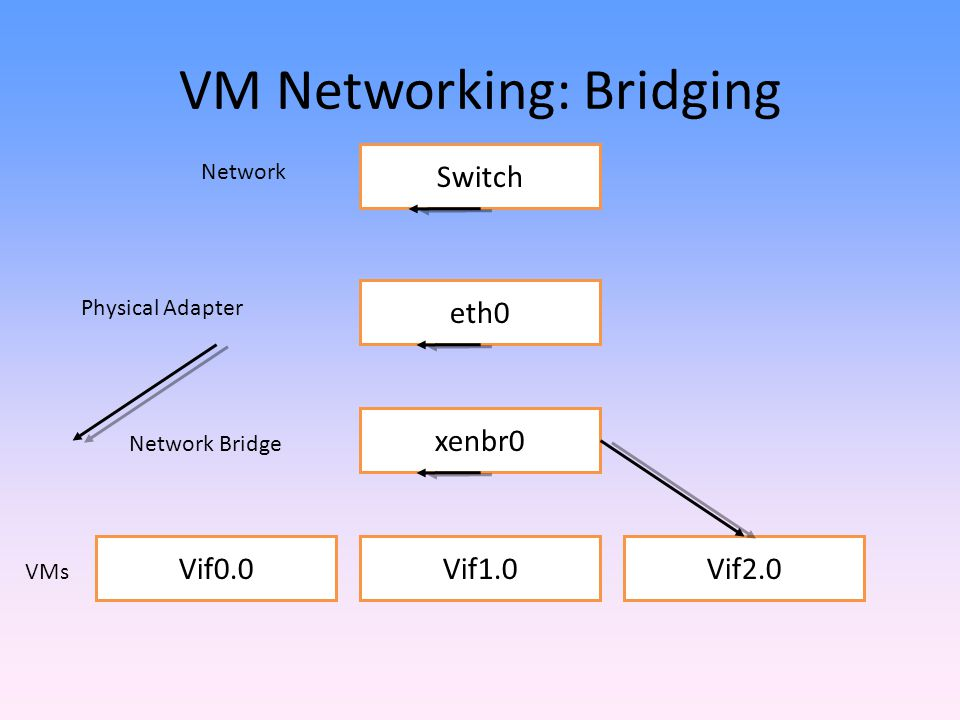 VM Networking: Bridging