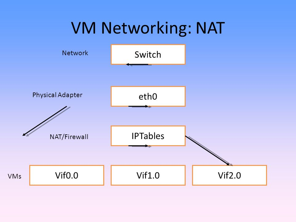 VM Networking: NAT Switch eth0 IPTables Vif0.0 Vif1.0 Vif2.0 Network