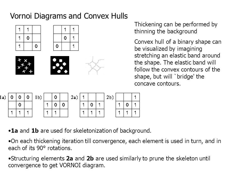 Vornoi Diagrams and Convex Hulls