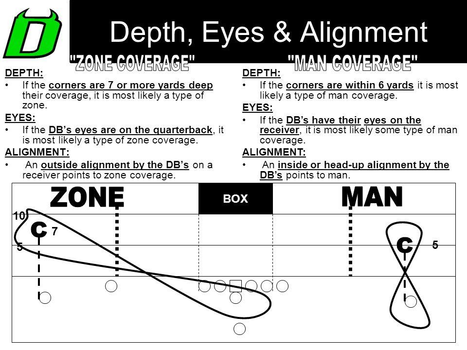 Depth, Eyes & Alignment ZONE COVERAGE MAN COVERAGE ZONE MAN C C
