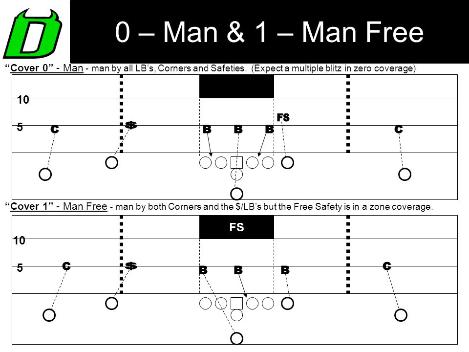 0 – Man & 1 – Man Free FS $ B B B $ B B B 10 5 FS 10 5