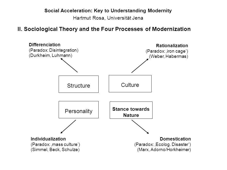 II. Sociological Theory and the Four Processes of Modernization