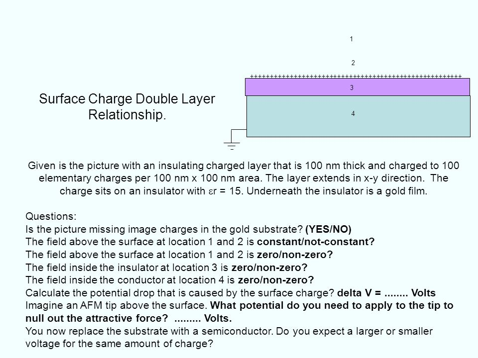 Surface Charge Double Layer Relationship.