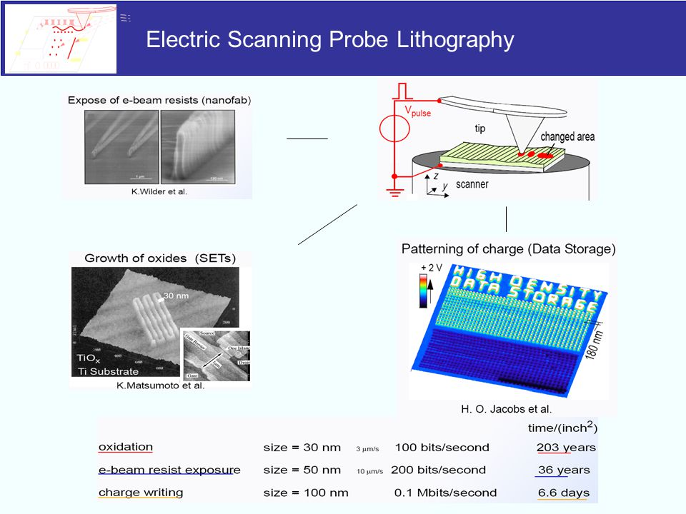 Electric Scanning Probe Lithography