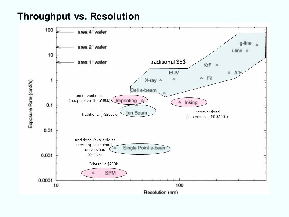 Throughput vs. Resolution