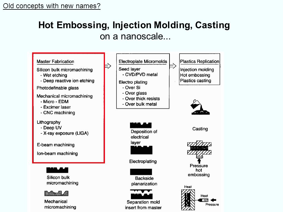 Hot Embossing, Injection Molding, Casting on a nanoscale...
