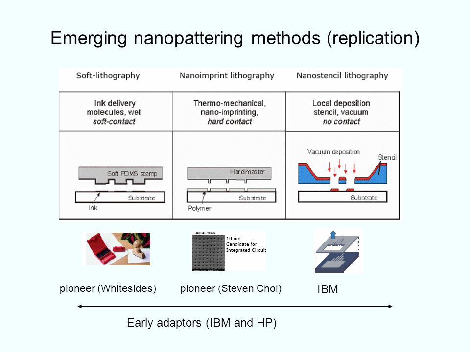 Emerging nanopattering methods (replication)