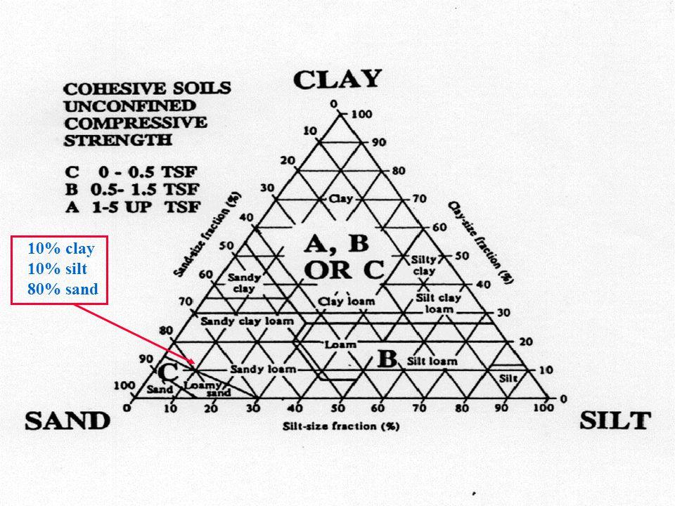 10% clay 10% silt 80% sand
