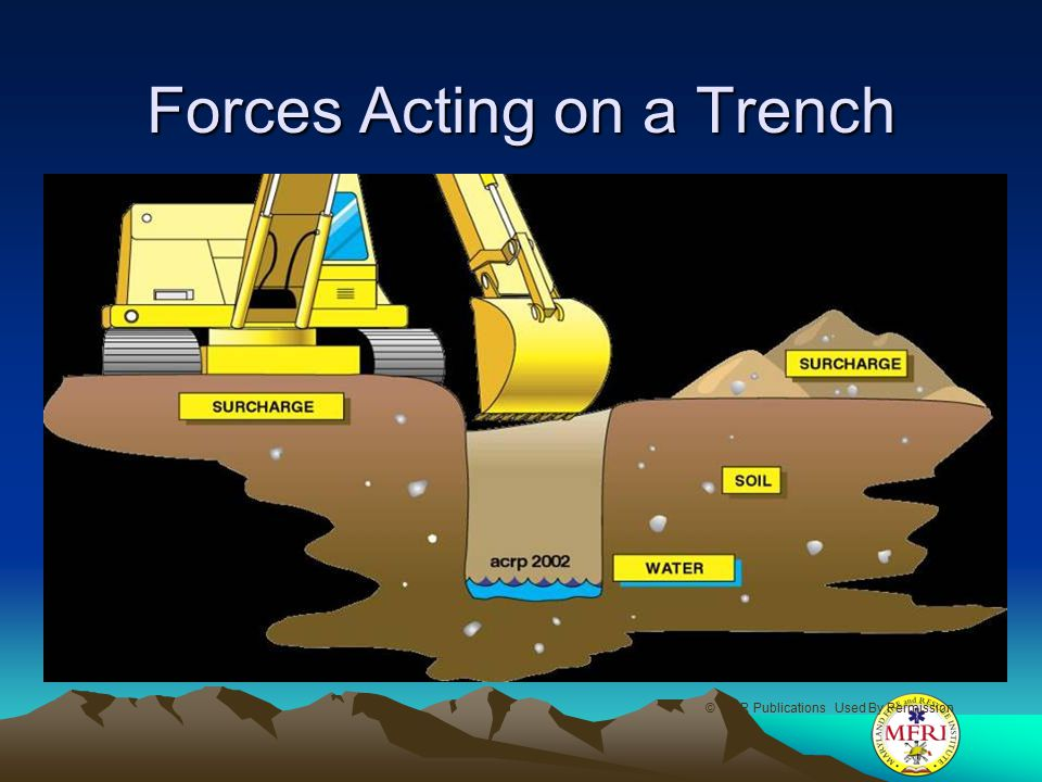 Forces Acting on a Trench