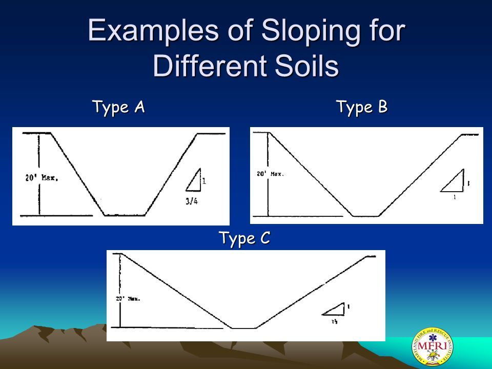Examples of Sloping for Different Soils