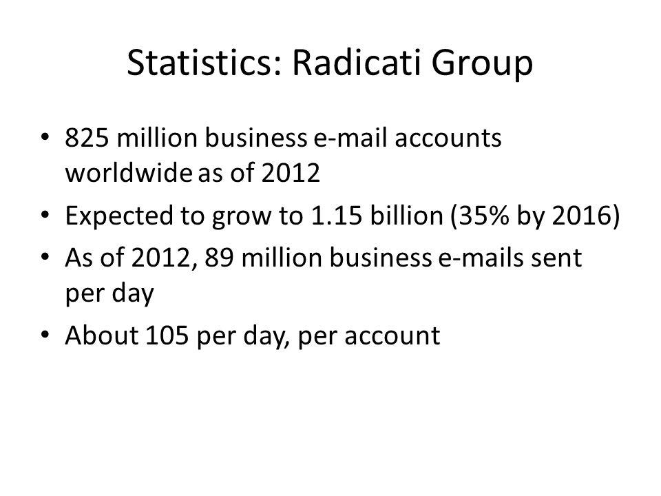 Statistics: Radicati Group
