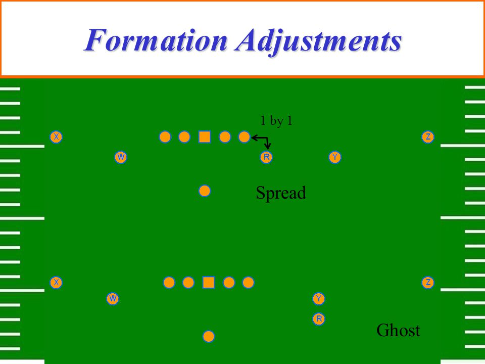 Formation Adjustments