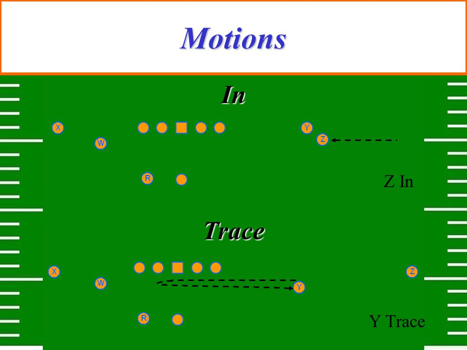 Motions In Z In Trace Y Trace