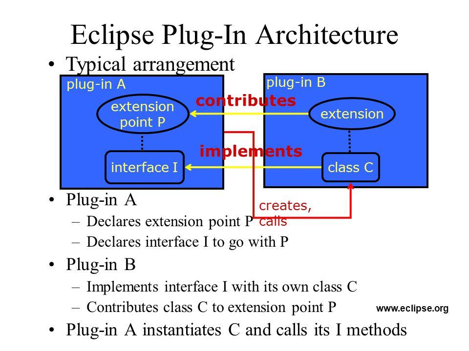 Eclipse Plug-In Architecture
