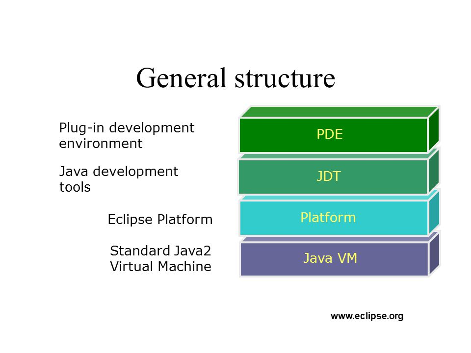 General structure Plug-in development environment PDE