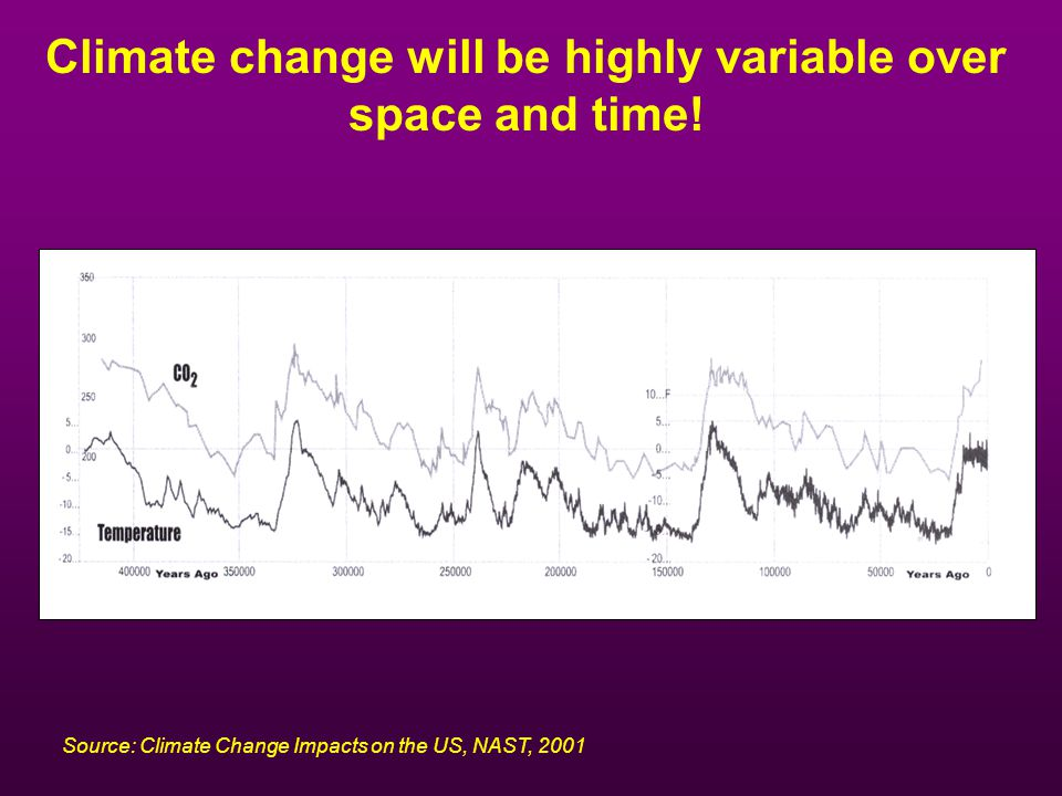 Climate change will be highly variable over space and time!