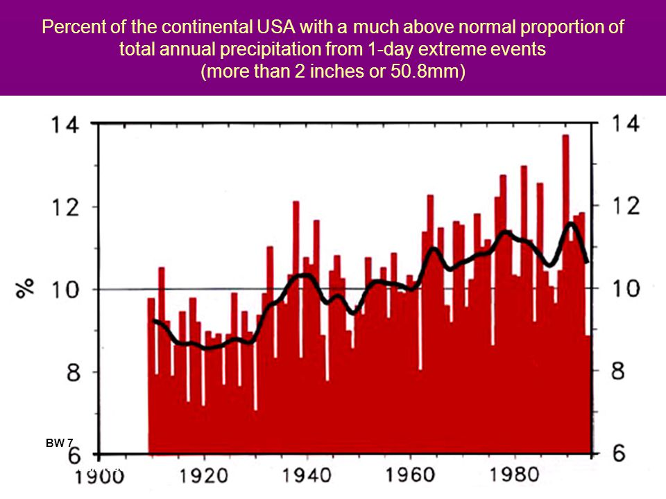 Percent of the continental USA with a much above normal proportion of total annual precipitation from 1-day extreme events (more than 2 inches or 50.8mm)