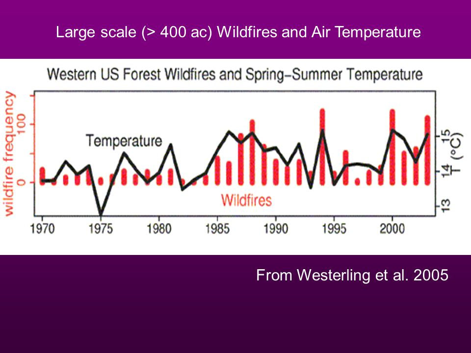 Large scale (> 400 ac) Wildfires and Air Temperature