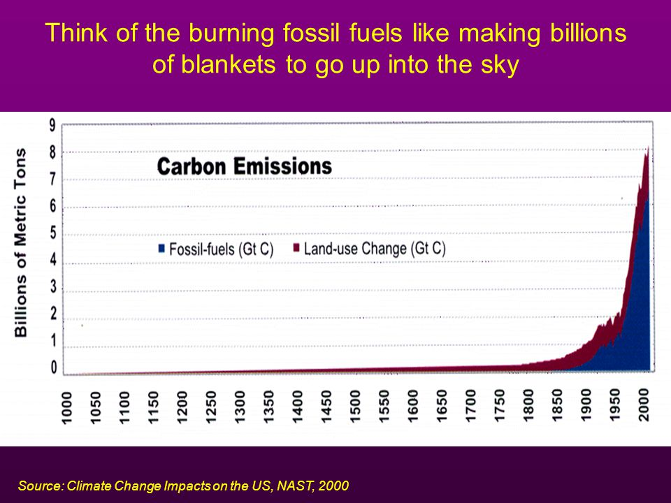 Think of the burning fossil fuels like making billions of blankets to go up into the sky