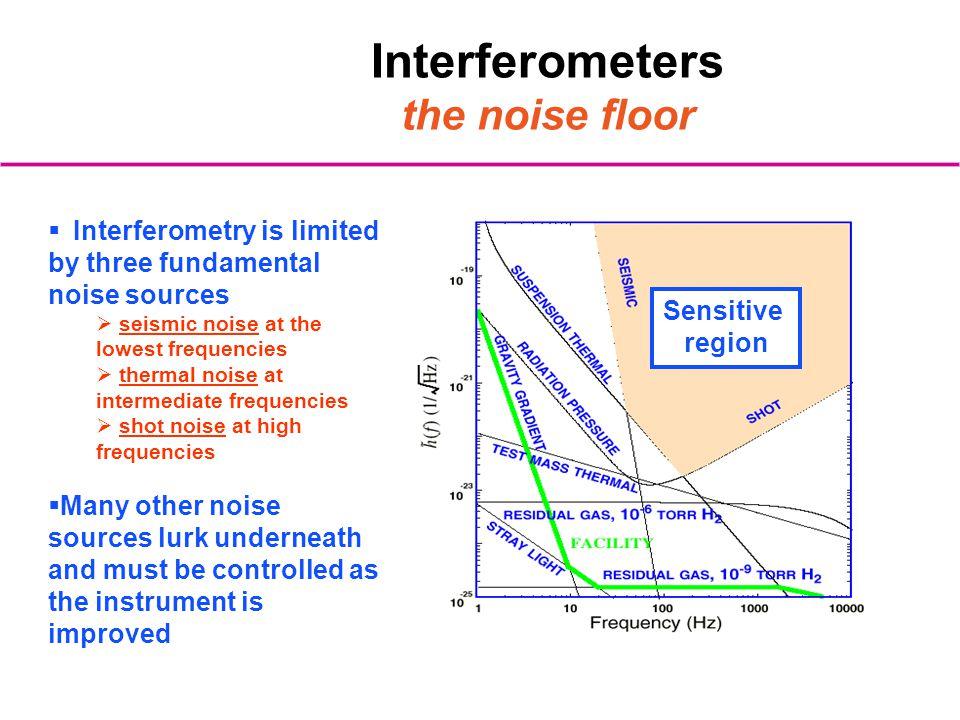 Interferometers the noise floor