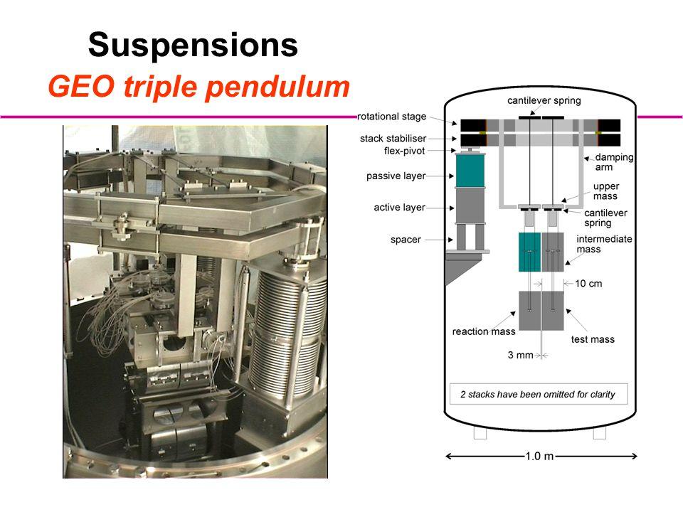 Suspensions GEO triple pendulum