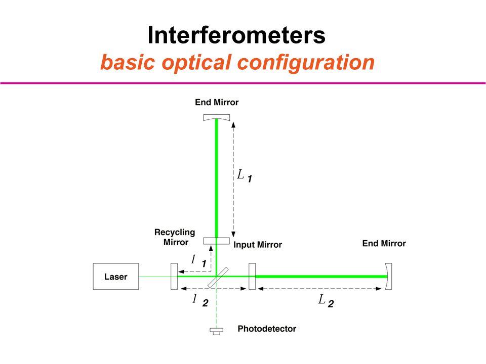 Interferometers basic optical configuration