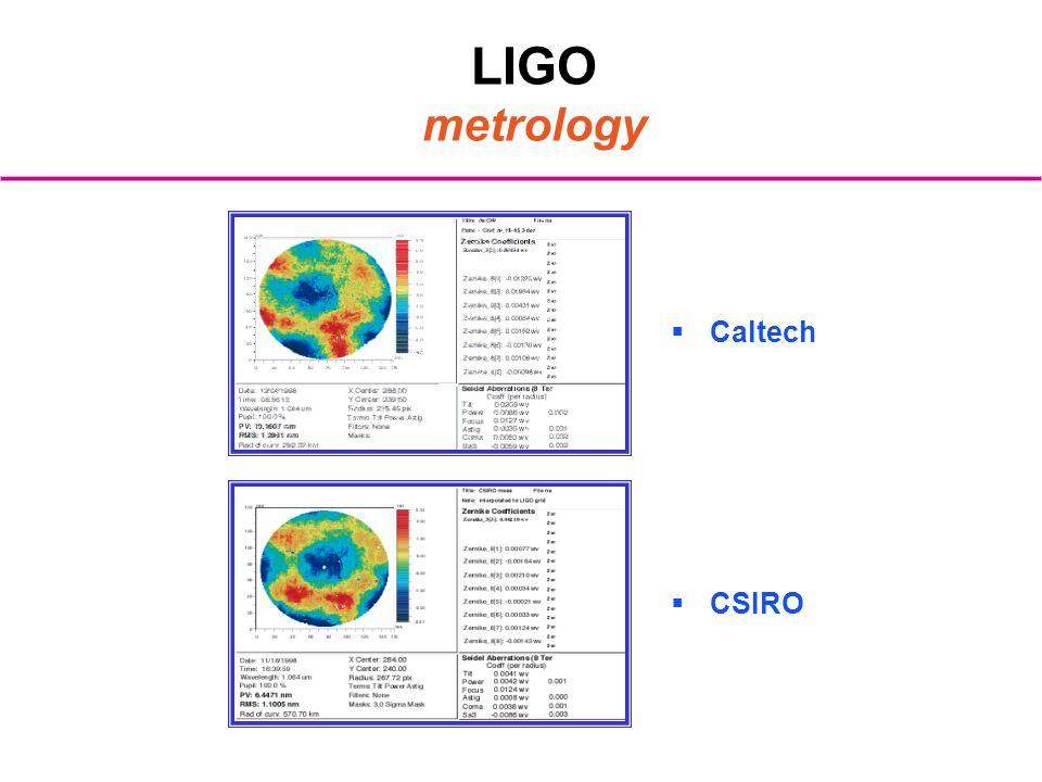 LIGO metrology Caltech CSIRO