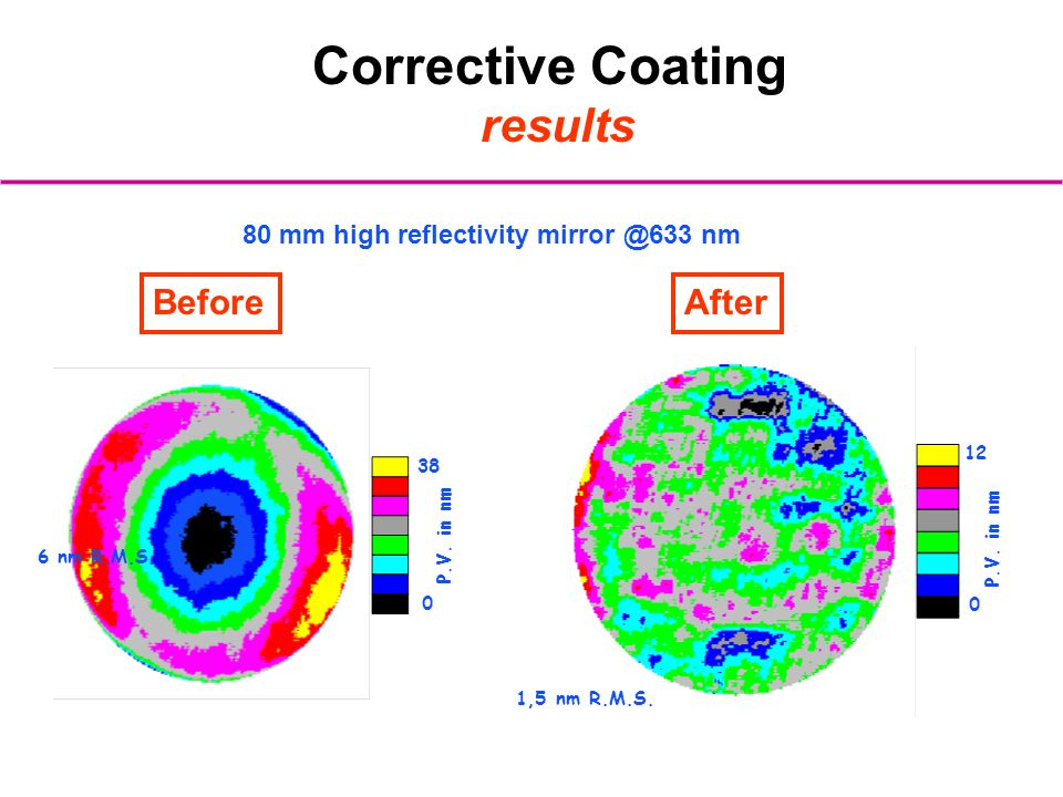 Corrective Coating results 80 mm high reflectivity mirror @633 nm