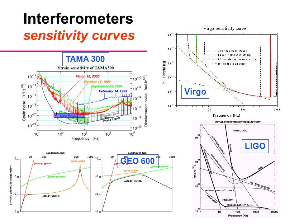 Interferometers sensitivity curves TAMA 300 Virgo LIGO GEO 600
