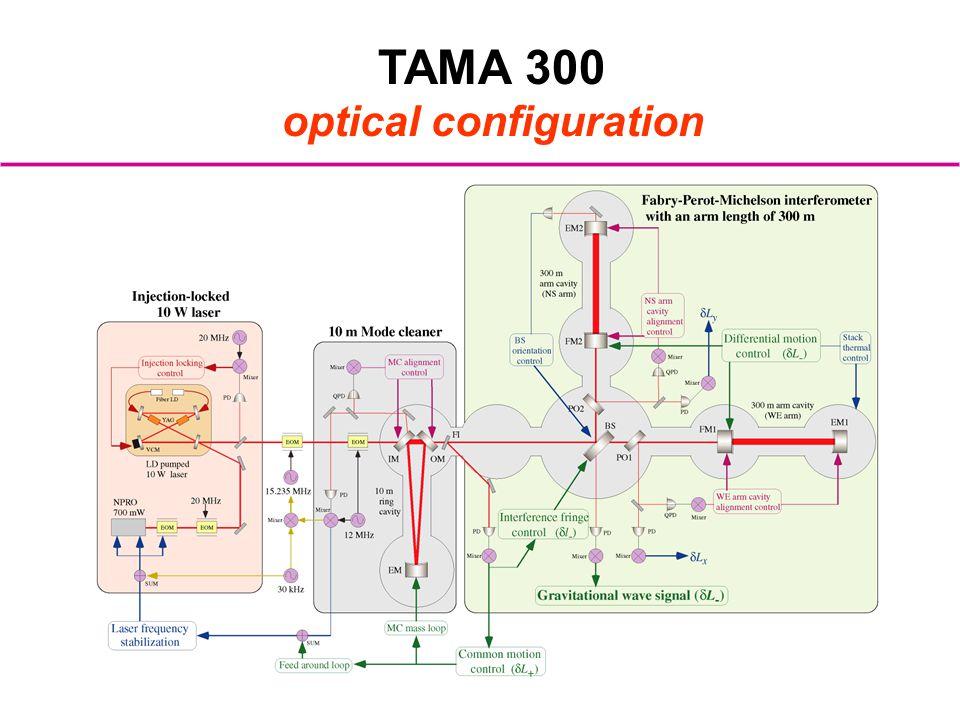 optical configuration
