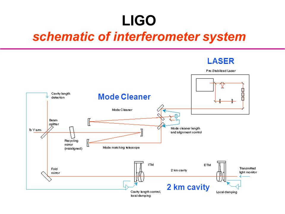 LIGO schematic of interferometer system