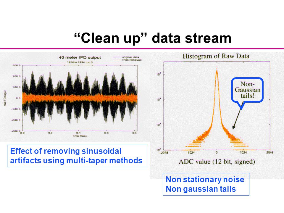 Clean up data stream Effect of removing sinusoidal artifacts using multi-taper methods. Non stationary noise.