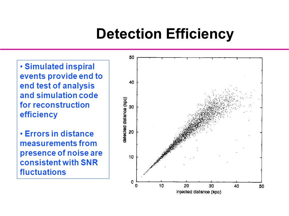 Detection Efficiency Simulated inspiral events provide end to end test of analysis and simulation code for reconstruction efficiency.