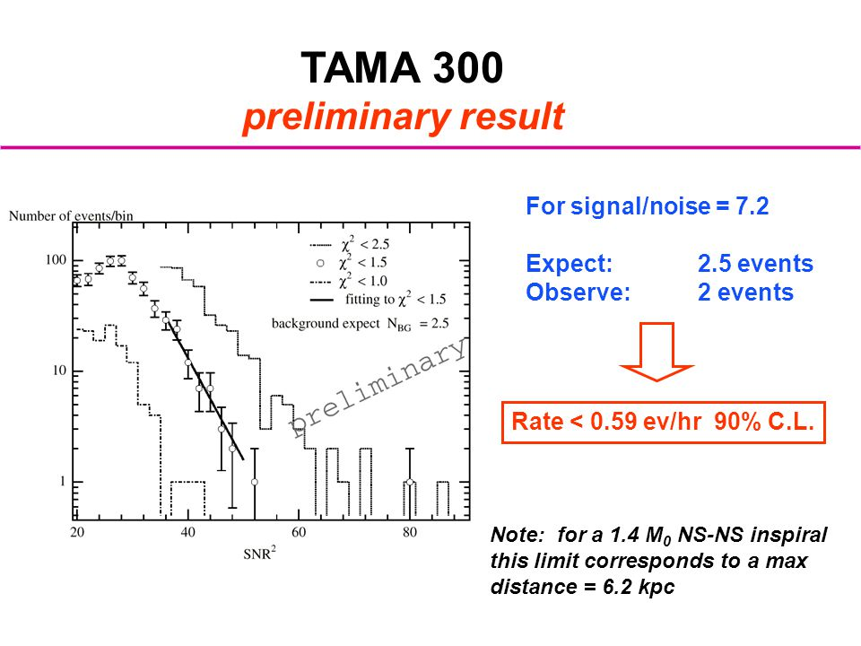 TAMA 300 preliminary result For signal/noise = 7.2 Expect: 2.5 events