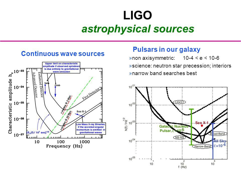 LIGO astrophysical sources