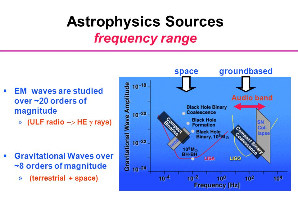 Astrophysics Sources frequency range