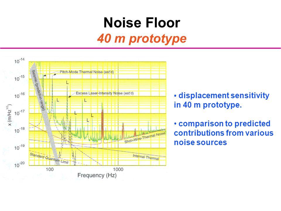 Noise Floor 40 m prototype
