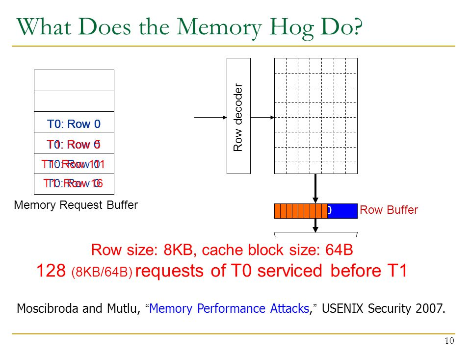 What Does the Memory Hog Do