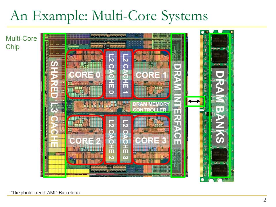 An Example: Multi-Core Systems