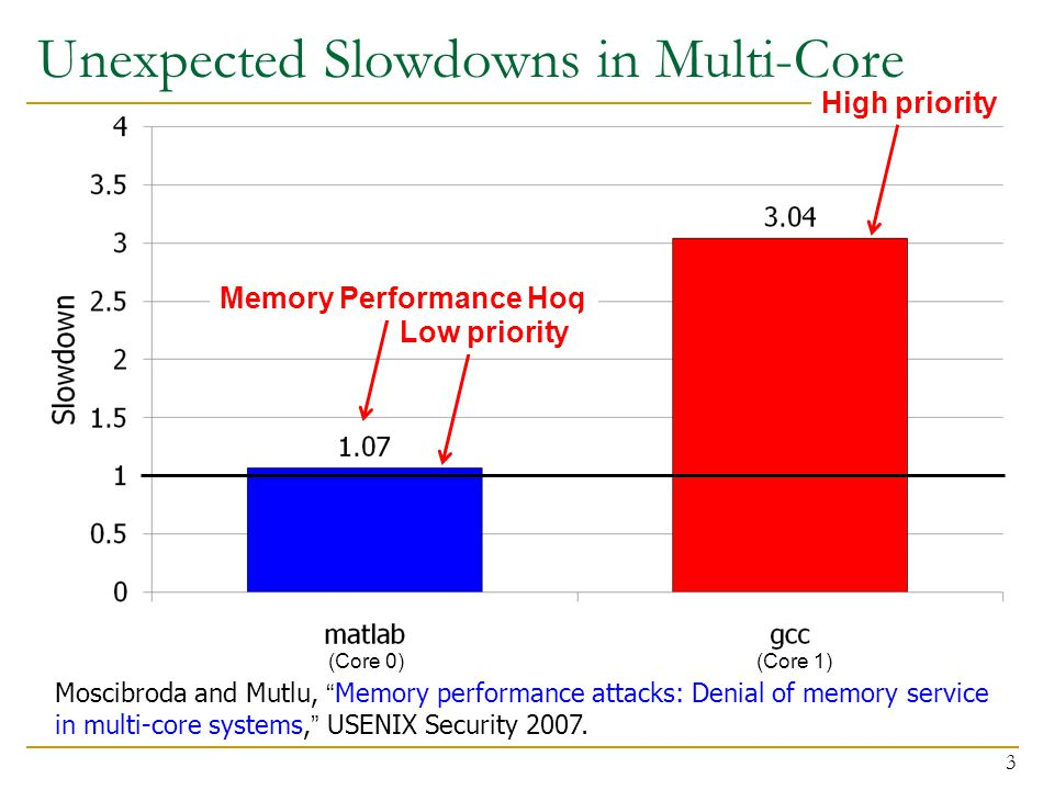 Unexpected Slowdowns in Multi-Core